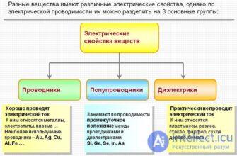 osnovnye svedeniya po elektrotehnike elektricheskij tok provodniki i izolyatory